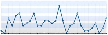 Automattic Stats